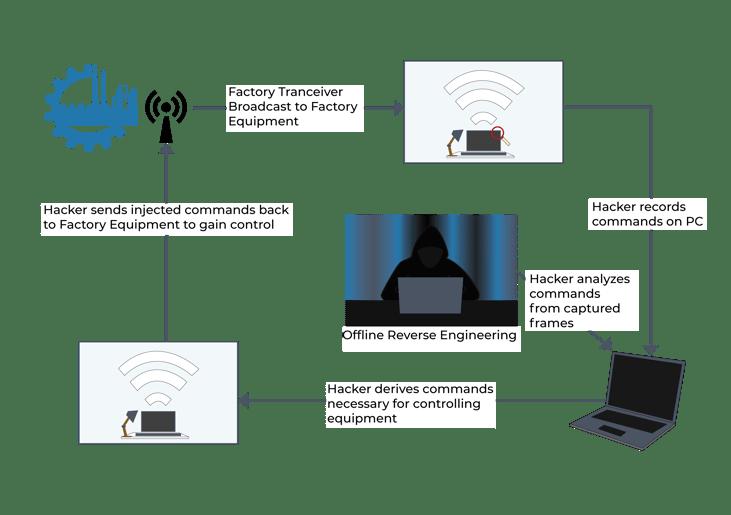 R3-Technology-ComandAndInjectionDiagram